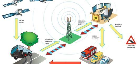 Princip fungování systému eCall, zdroj: ministerstvo dopravy