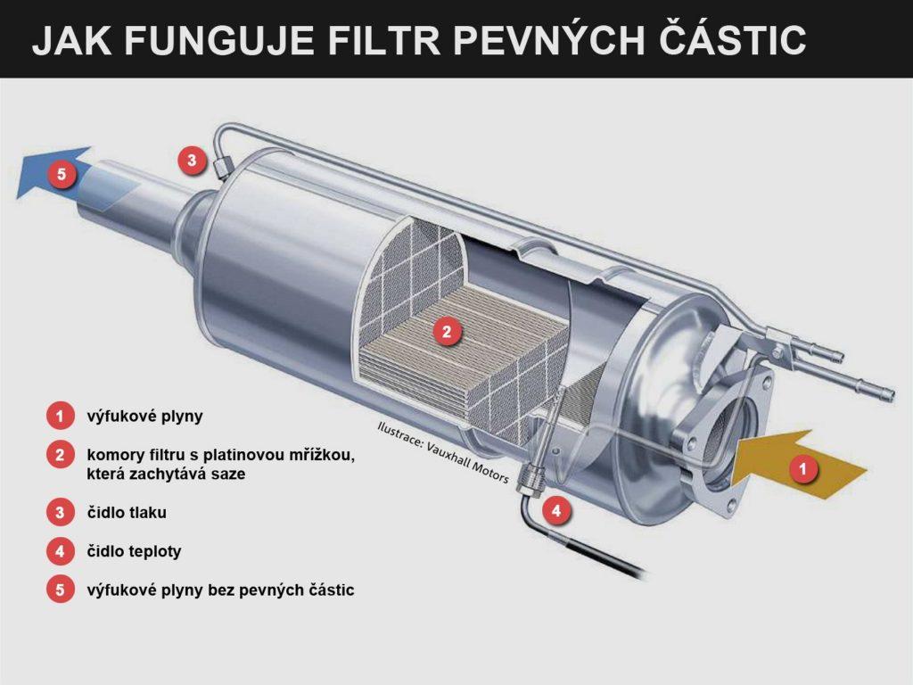Jak funguje filtr pevných částic? zdroj: Vauxhall motors a ProfiAuto
